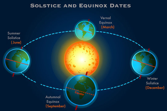 picture of annual solstices